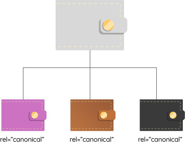 technical seo rel canonical